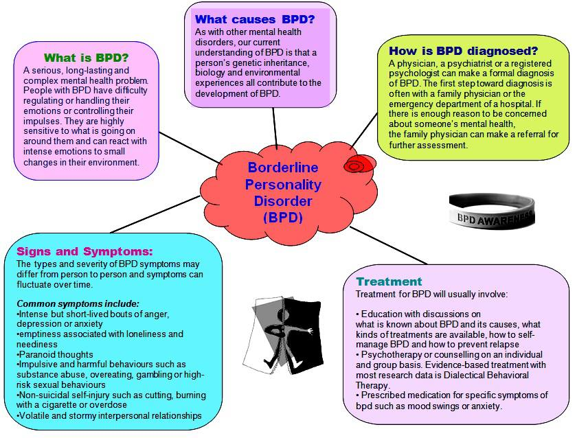 BPD%20diagram.jpg